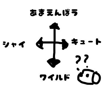 aiboの性格は何種類?どうやって性格が決まる?